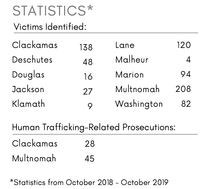 Corrected Trafficking Data Graphic