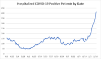Hospitalized_COVID-19_positive_patients_by_date.png